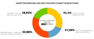 опрос Lada Xray